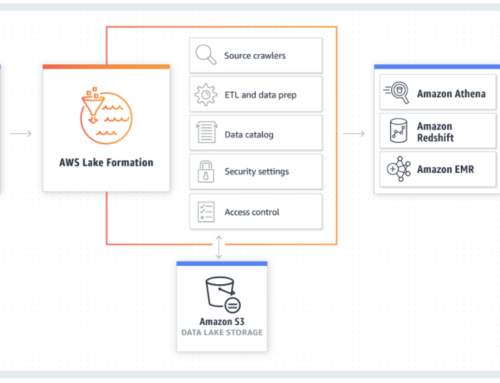 AWS Lake Formation: Build a secure Data Lake fast